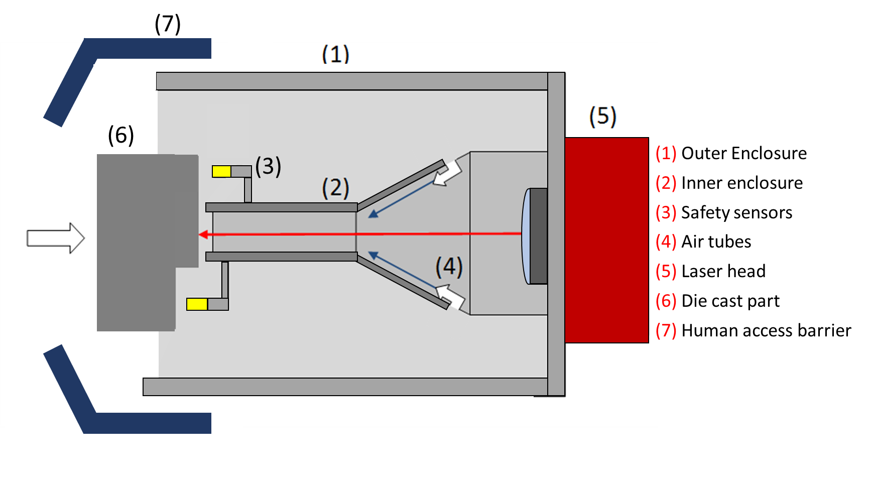 Details of an open-air safety enclosure for laser marking