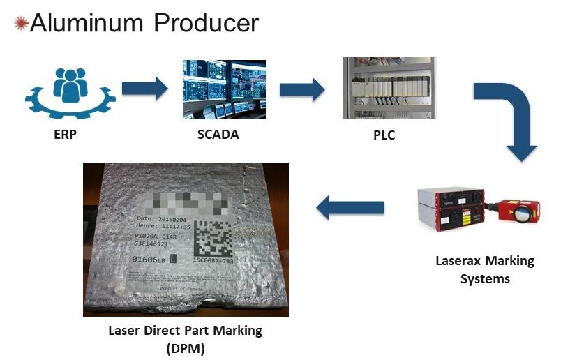 Flowchart: Information flow for aluminum producers