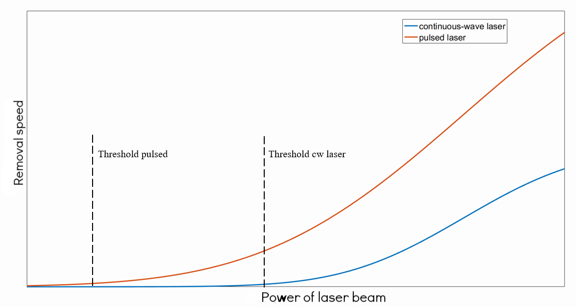 Graph - relation of power to removal speed