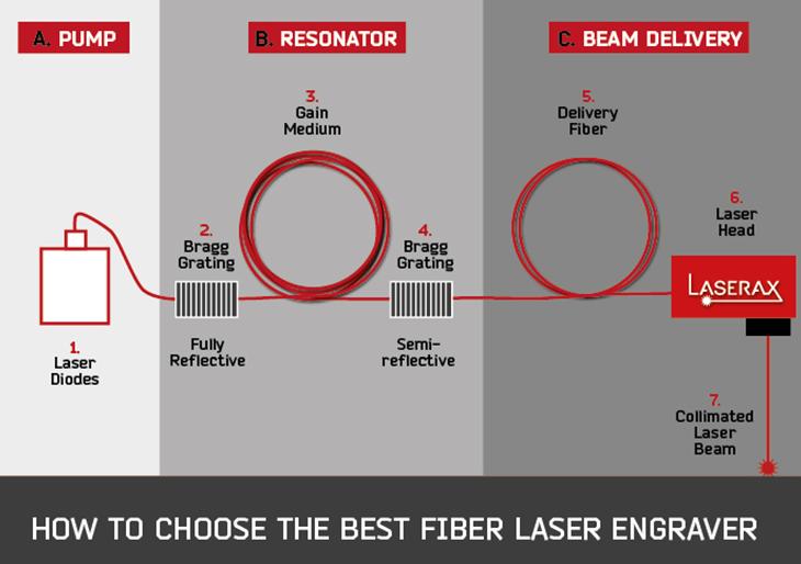 How to choose the best fiber laser engraver - Laserax