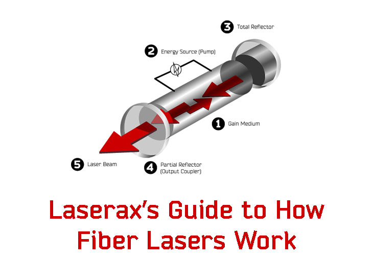 Image titre blog - Laserax's Guide to How Fiber Lasers Work